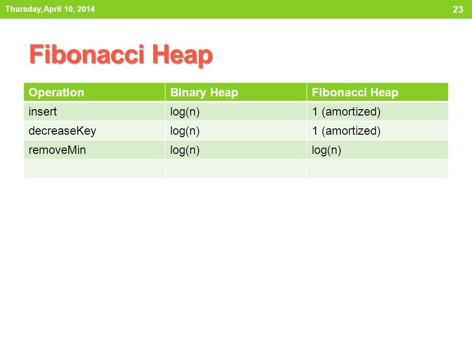 Fibonacci Heap OperationBinary HeapFibonacci Heap insertlog(n)1 (amortized) decreaseKeylog(n)1 (amortized) removeMinlog(n) Thursday, April 10, 2014 23
