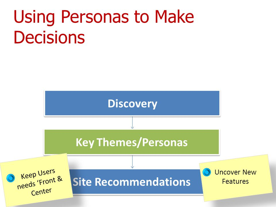 Site Recommendations Discovery Key Themes/Personas Uncover New Features Using Personas to Make Decisions Keep Users needs 'Front & Center
