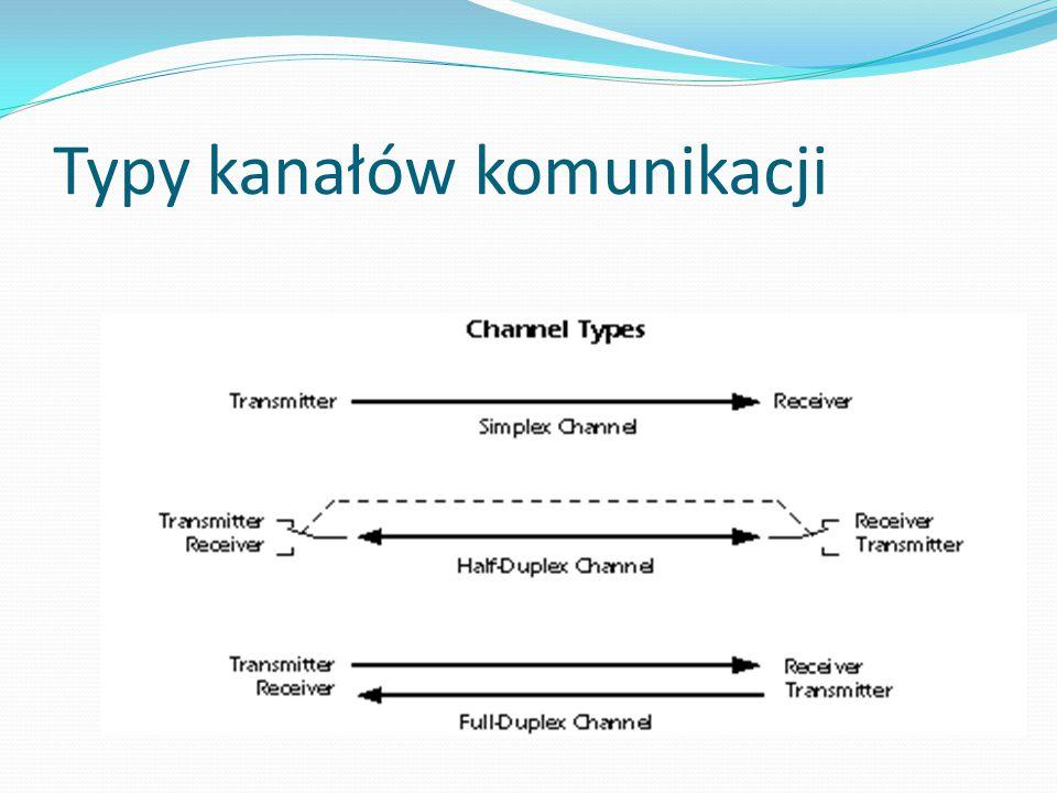 Modbus III Sygnalizacja błędów / zabezpieczanie przesyłanych komunikatów przed błędami Potwierdzanie wykonywania rozkazów Mechanizmy zabezpieczające przed zawieszeniem systemu Standard zawiera zgodne z notacją UML grafy stanów funkcji urządzeń Modbus Standard zawiera specyfikację elementów mechanicznych (złącza, kolory kabli) Standard zaleca sposób sygnalizacji transmisji diodą LED