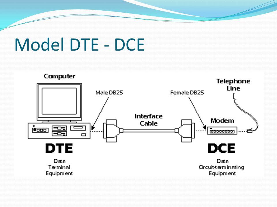 Definicja sygnałów – testy kanału III Pin 25 - Test Mode (TM) This signal is relevant only when the DCE device is a modem.