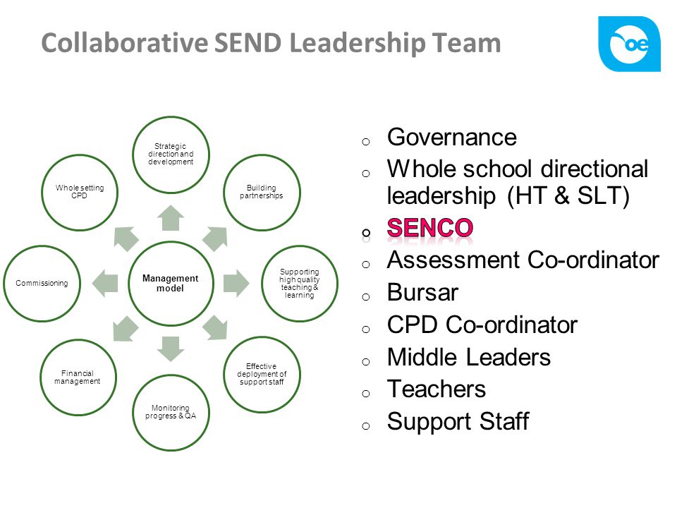 Collaborative SEND Leadership Team Management model Strategic direction and development Building partnerships Supporting high quality teaching & learning Effective deployment of support staff Monitoring progress & QA Financial management Commissioning Whole setting CPD