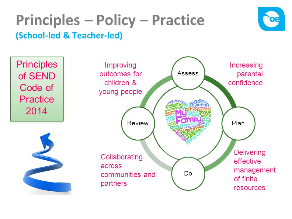 Principles – Policy – Practice (School-led & Teacher-led) Principles of SEND Code of Practice 2014 AssessPlanDoReview Improving outcomes for children & young people Increasing parental confidence Collaborating across communities and partners Delivering effective management of finite resources