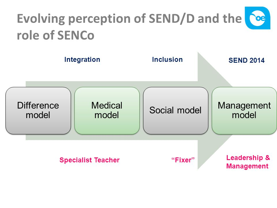 Evolving perception of SEND/D and the role of SENCo Difference model Medical model Social model Management model SEND 2014 IntegrationInclusion Specialist Teacher Fixer Leadership & Management