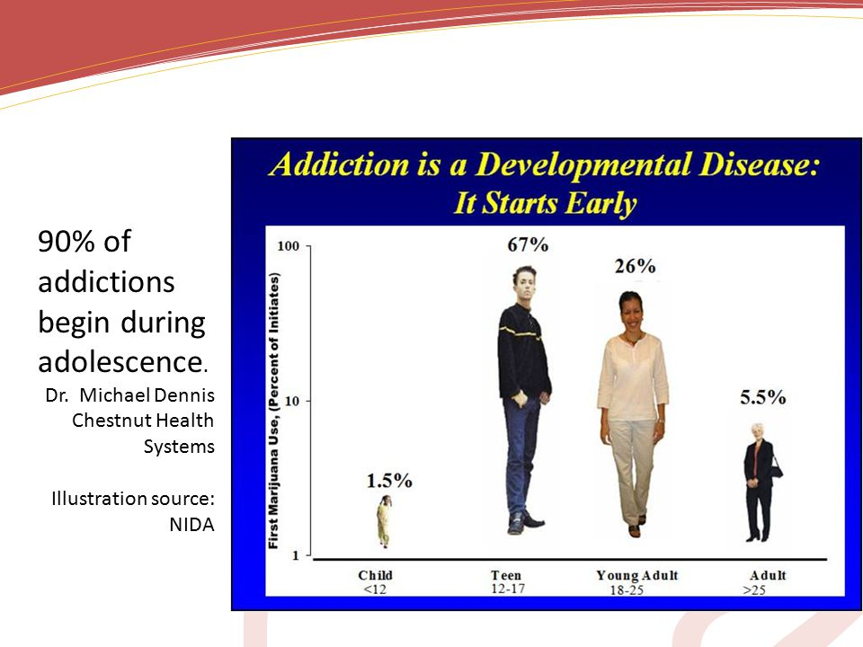 90% of addictions begin during adolescence. Dr.