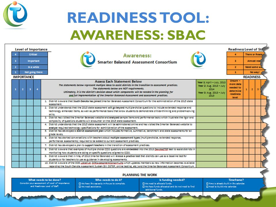READINESS TOOL: AWARENESS: SBAC