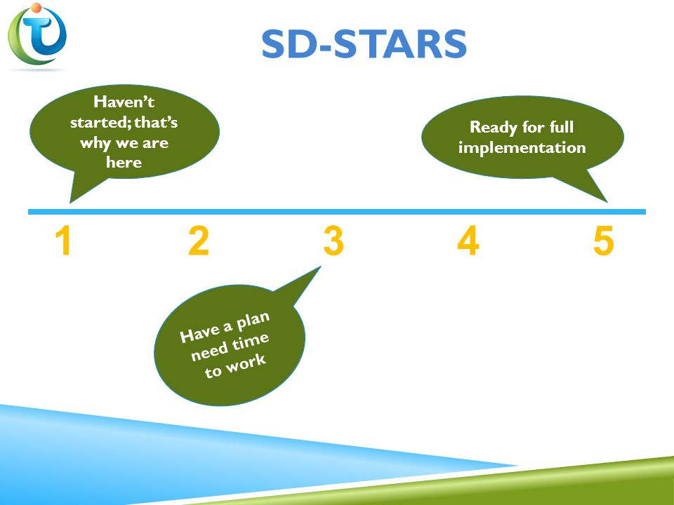 1 2 3 4 5 Haven't started; that's why we are here Ready for full implementation Have a plan need time to work SD-STARS