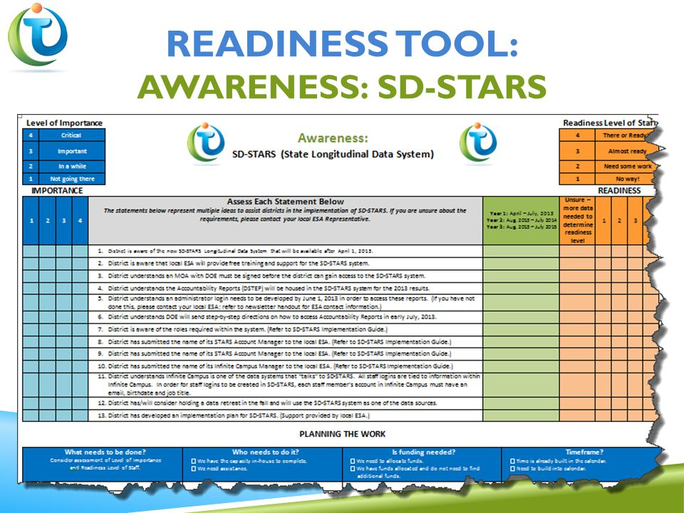 READINESS TOOL: AWARENESS: SD-STARS