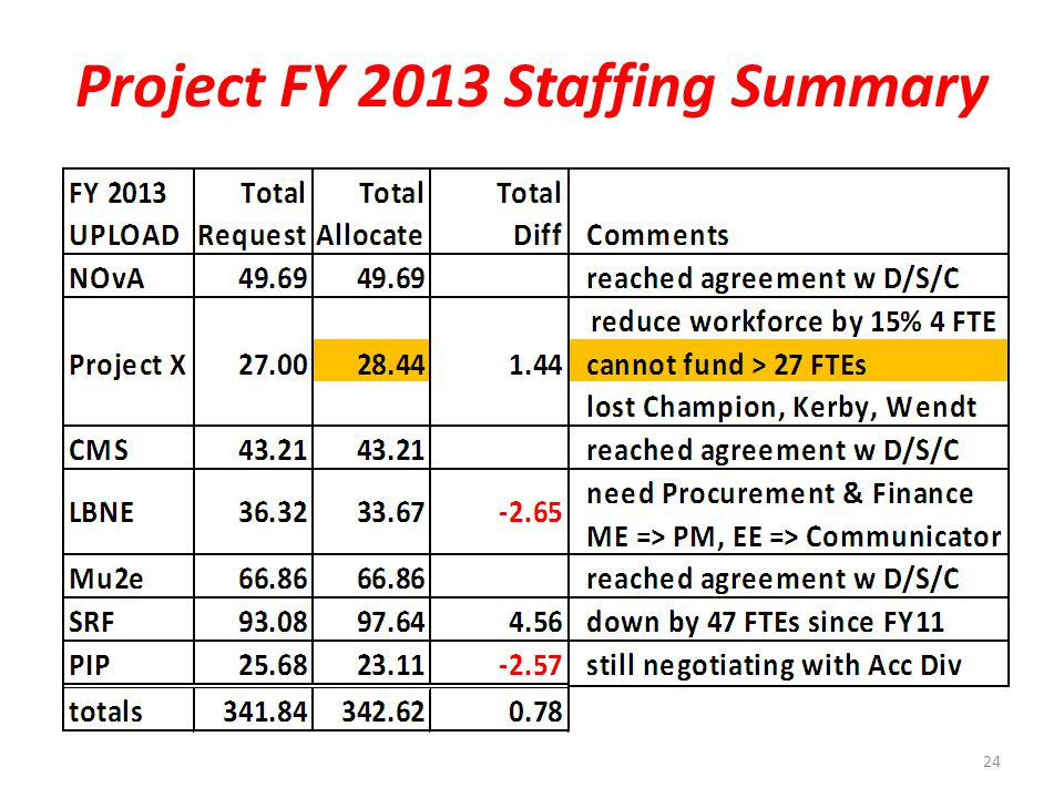 Project FY 2013 Staffing Summary 24