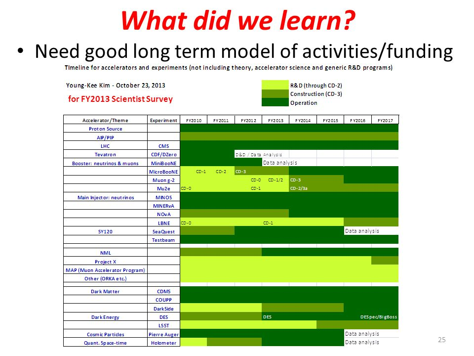 What did we learn Need good long term model of activities/funding 25 for FY2013 Scientist Survey