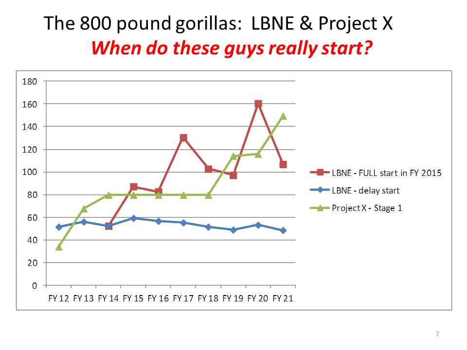 7 The 800 pound gorillas: LBNE & Project X When do these guys really start