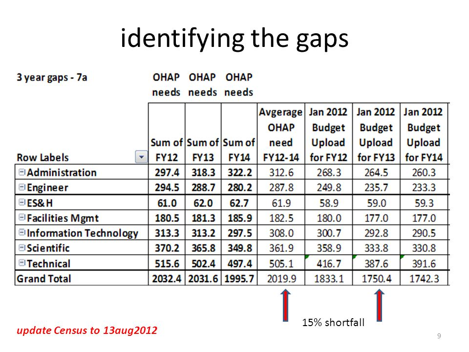 identifying the gaps 9 15% shortfall update Census to 13aug2012