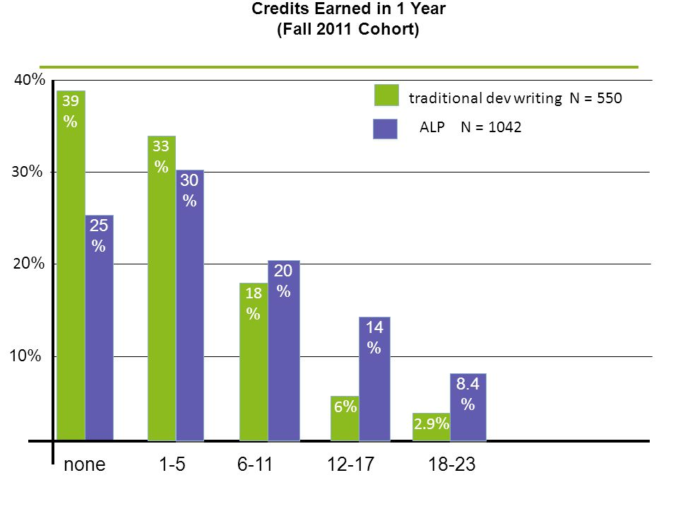 2 0% Credits Earned in 1 Year (Fall 2011 Cohort) 30 % 10% 40 % traditional dev writing N = 550 39 % none ALP N = 1042 25 % 1-56-1112-1718-23 33 % 18 %