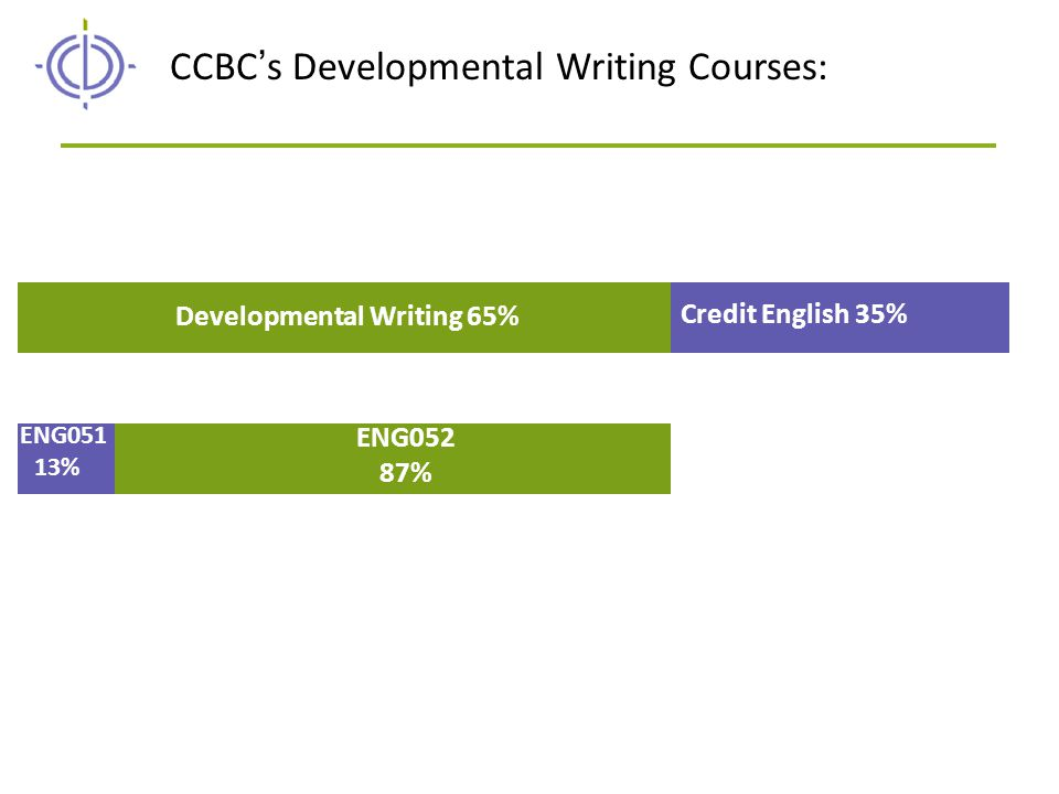 Developmental Writing 65% CCBC's Developmental Writing Courses: Credit English 35% ENG051 13% ENG052 87%