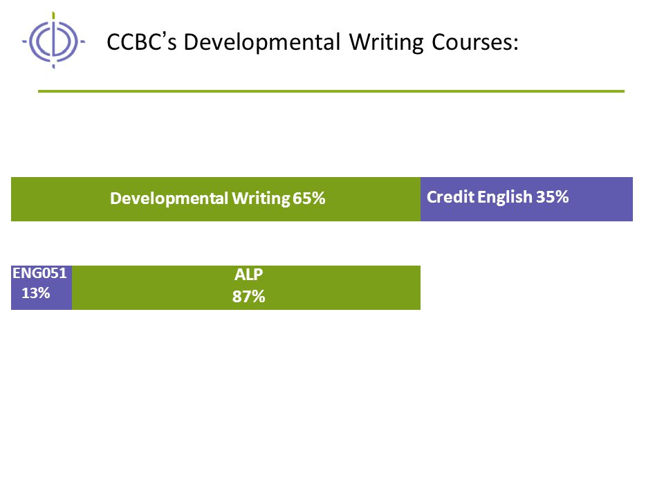 Developmental Writing 65% CCBC's Developmental Writing Courses: Credit English 35% ENG051 13% ALP 87%