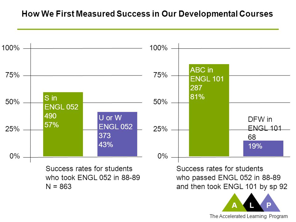 100% 75% 50% 25% 0% Success rates for students who took ENGL 052 in 88-89 N = 863 How We First Measured Success in Our Developmental Courses 100% 75%