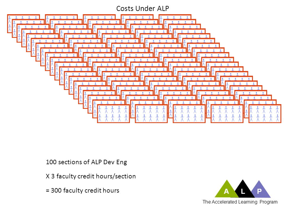 100 sections of ALP Dev Eng X 3 faculty credit hours/section = 300 faculty credit hours Costs Under ALP ALP The Accelerated Learning Program