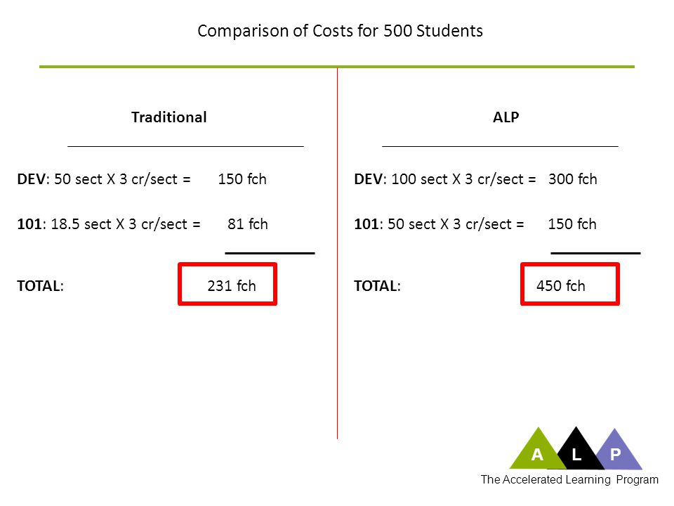 Comparison of Costs for 500 Students TraditionalALP DEV: 50 sect X 3 cr/sect = 150 fch 101: 18.5 sect X 3 cr/sect = 81 fch TOTAL: 231 fch DEV: 100 sec