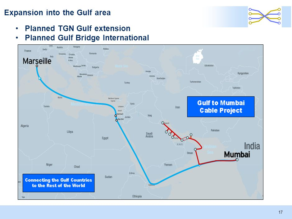 Expansion into the Gulf area 17 Planned TGN Gulf extension Planned Gulf Bridge International
