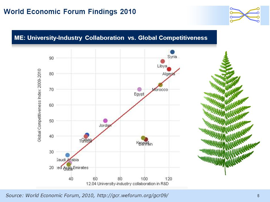 World Economic Forum Findings 2010 8 Source: World Economic Forum, 2010, http://gcr.weforum.org/gcr09/ ME: University-Industry Collaboration vs.
