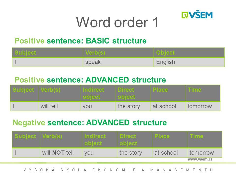 Word order 1 SubjectVerb(s)Object IspeakEnglish Positive sentence: BASIC structure SubjectVerb(s)Indirect object Direct object PlaceTime Iwill tellyouthe storyat schooltomorrow Positive sentence: ADVANCED structure SubjectVerb(s)Indirect object Direct object PlaceTime Iwill NOT tellyouthe storyat schooltomorrow Negative sentence: ADVANCED structure