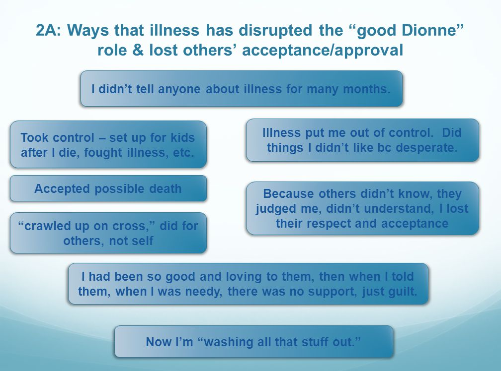 2A: Ways that illness has disrupted the good Dionne role & lost others' acceptance/approval I didn't tell anyone about illness for many months.