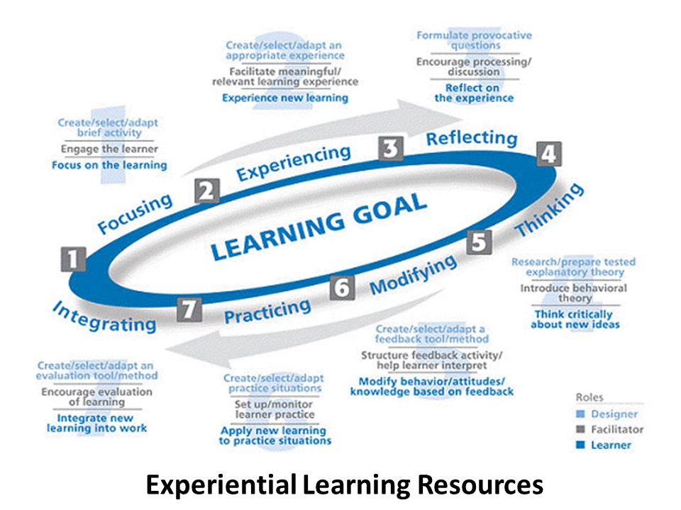 Experiential Learning Resources