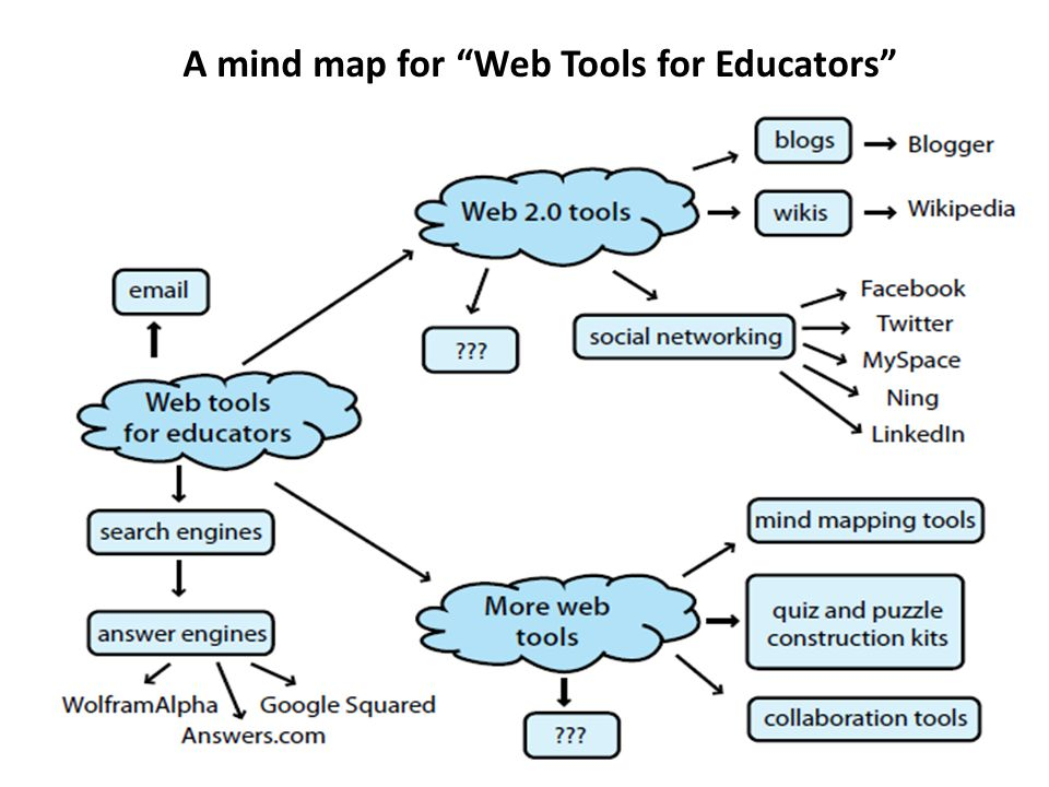A mind map for Web Tools for Educators