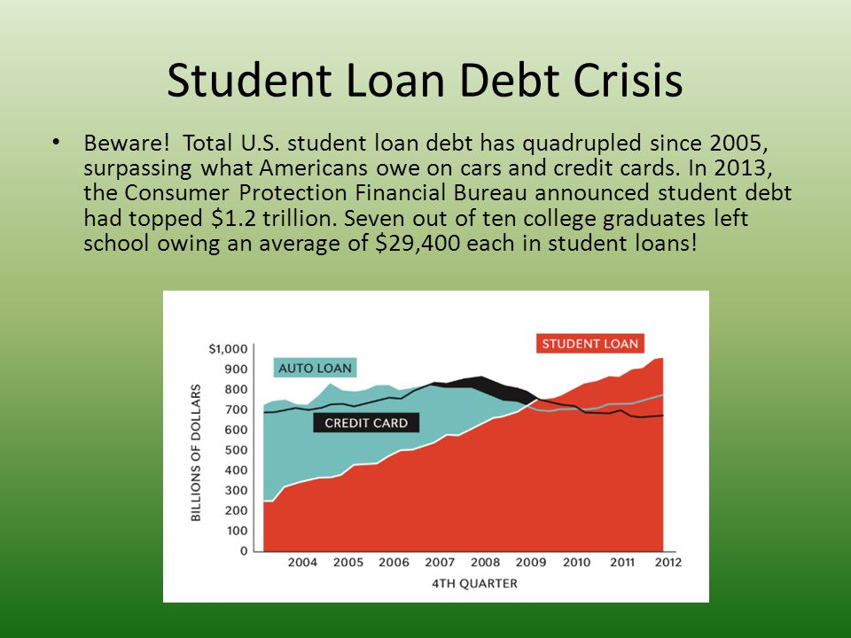 Student Loan Debt Crisis Beware! Total U.S. student loan debt has quadrupled since 2005, surpassing what Americans owe on cars and credit cards. In 20