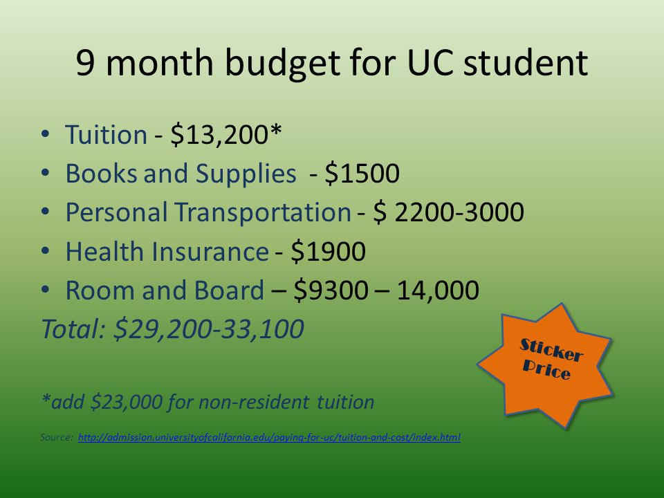 9 month budget for UC student Tuition - $13,200* Books and Supplies - $1500 Personal Transportation - $ 2200-3000 Health Insurance - $1900 Room and Board – $9300 – 14,000 Total: $29,200-33,100 *add $23,000 for non-resident tuition Source: http://admission.universityofcalifornia.edu/paying-for-uc/tuition-and-cost/index.htmlhttp://admission.universityofcalifornia.edu/paying-for-uc/tuition-and-cost/index.html Sticker Price Sticker Price