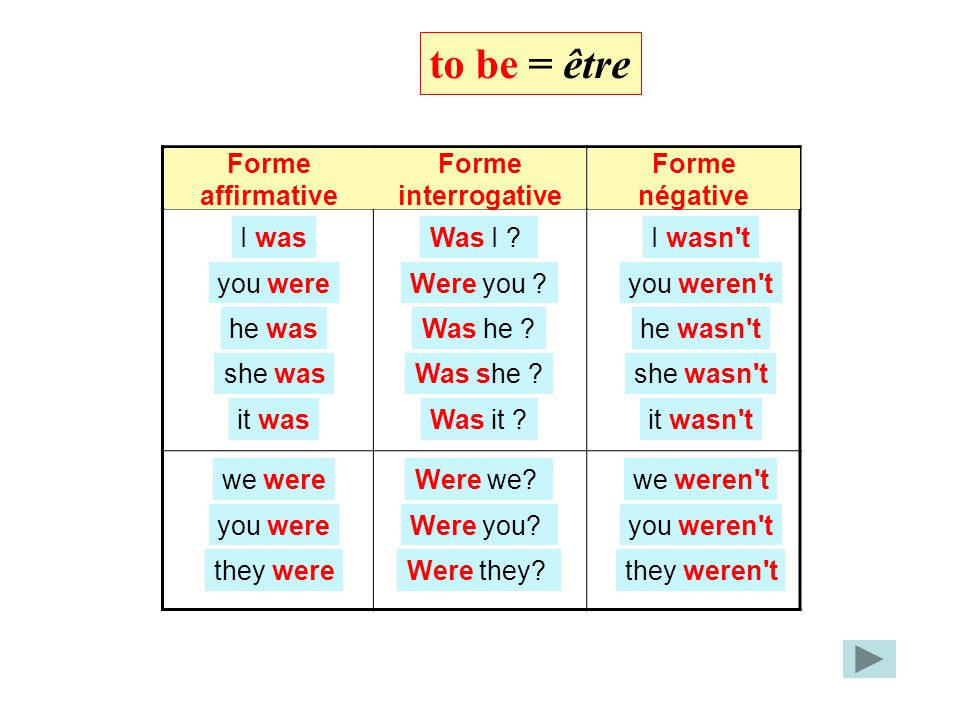 to be = être Be Forme négative Forme interrogative Forme affirmative I was you were he was she was it was we were you were they were Was I ? Were you