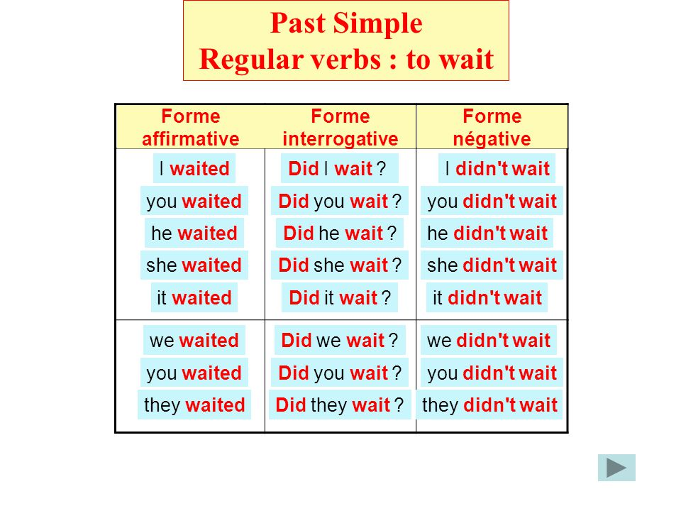 Past Simple Regular verbs : to wait Regular verbs Forme négative Forme interrogative Forme affirmative I waited you waited he waited she waited it waited we waited you waited they waited Did I wait .