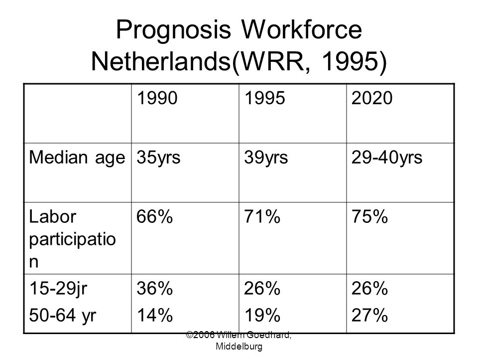 ©2006 Willem Goedhard, Middelburg Prognosis Workforce Netherlands(WRR, 1995) 199019952020 Median age35yrs39yrs29-40yrs Labor participatio n 66%71%75%