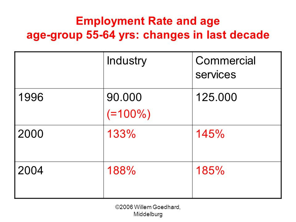 ©2006 Willem Goedhard, Middelburg Employment Rate and age age-group 55-64 yrs: changes in last decade IndustryCommercial services 199690.000 (=100%) 1