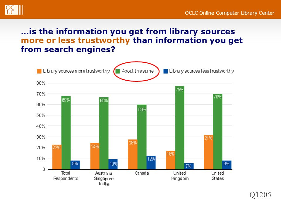 OCLC Online Computer Library Center …is the information you get from library sources more or less trustworthy than information you get from search engines.