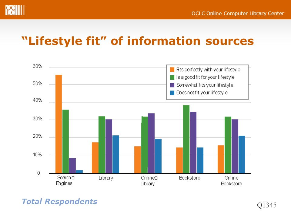 OCLC Online Computer Library Center Lifestyle fit of information sources Total Respondents Q1345
