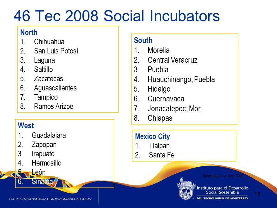 46 Tec 2008 Social Incubators 16 South 1.Morelia 2.Central Veracruz 3.Puebla 4.Huauchinango, Puebla 5.Hidalgo 6.Cuernavaca 7.Jonacatepec, Mor.
