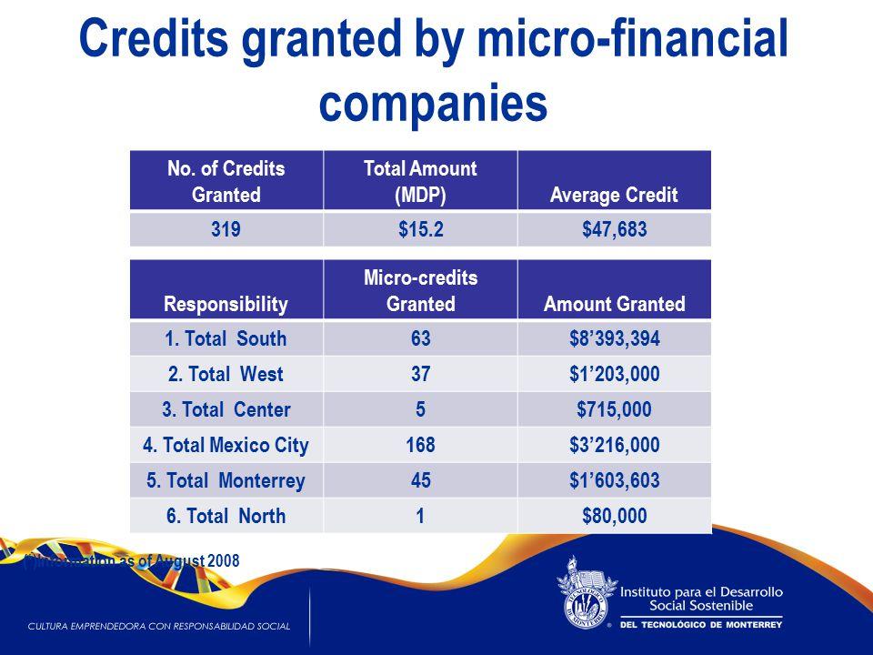 Credits granted by micro-financial companies No.