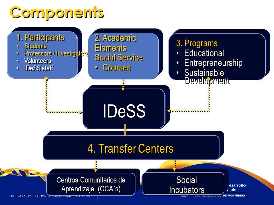 8 8 IDeSS Social Incubators 3.Programs Educational Entrepreneurship Sustainable Development 3.