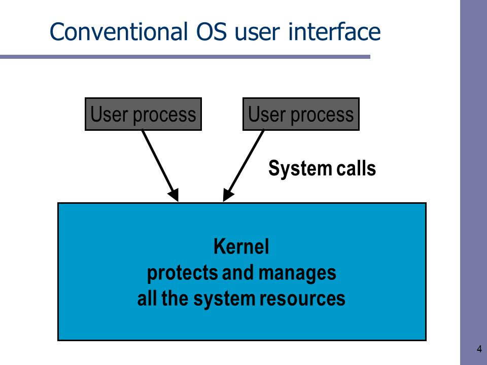 4 Conventional OS user interface User process Kernel protects and manages all the system resources User process System calls