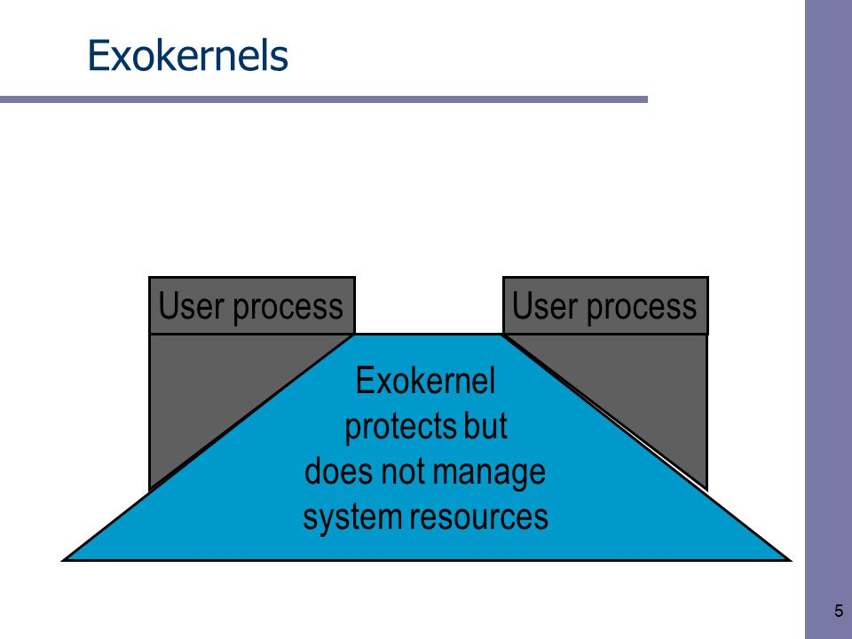 5 Exokernels Exokernel protects but does not manage system resources User process