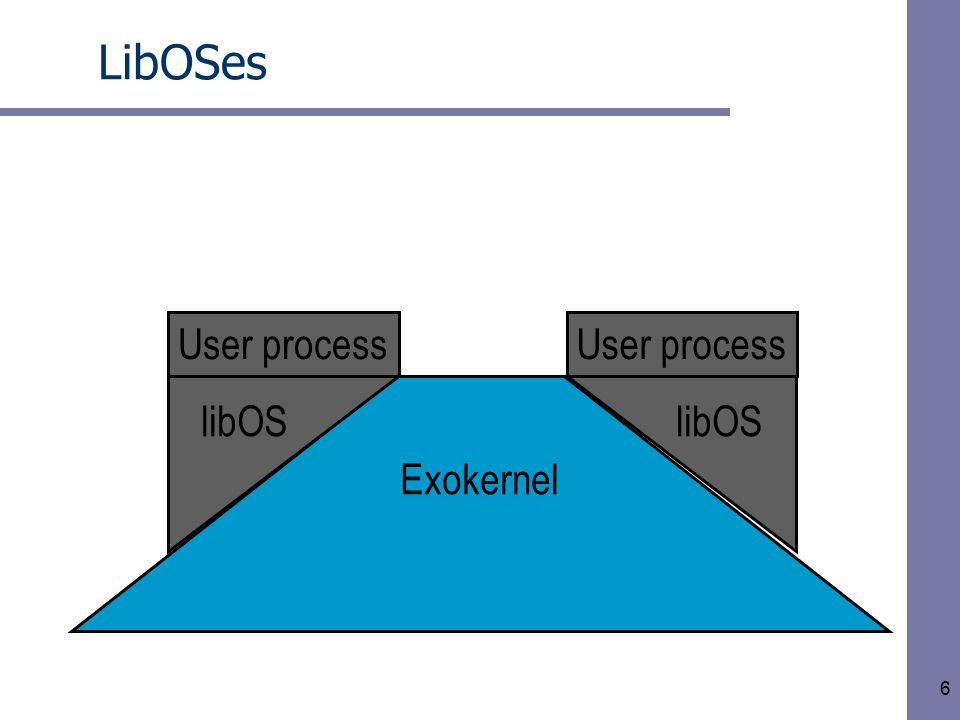 6 LibOSes Exokernel User process libOS User process libOS