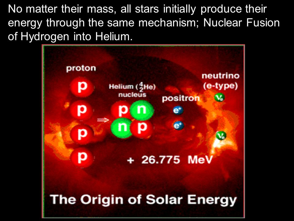 No matter their mass, all stars initially produce their energy through the same mechanism; Nuclear Fusion of Hydrogen into Helium.