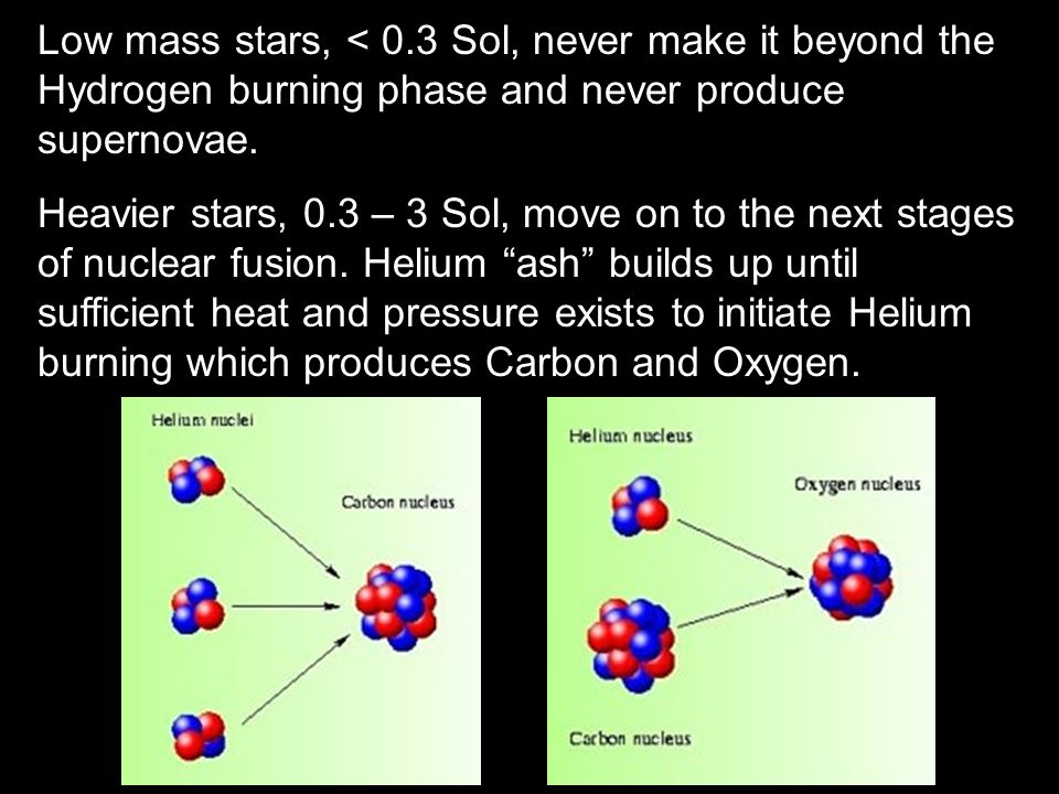 Low mass stars, < 0.3 Sol, never make it beyond the Hydrogen burning phase and never produce supernovae.