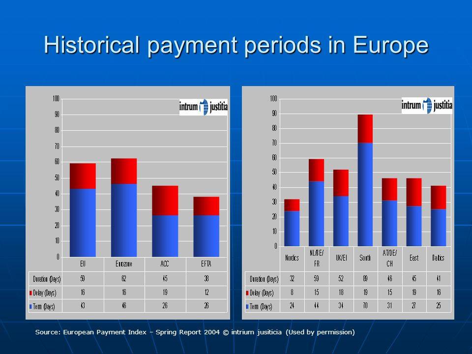 Historical payment periods in Europe Source: European Payment Index – Spring Report 2004 © intrium jusiticia (Used by permission)