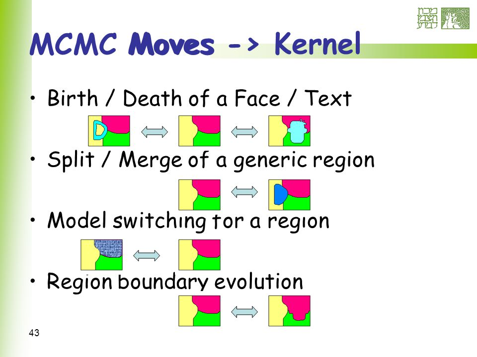 43 Moves -> Kernel Birth / Death of a Face / Text Split / Merge of a generic region Model switching for a region Region boundary evolution MCMC Moves