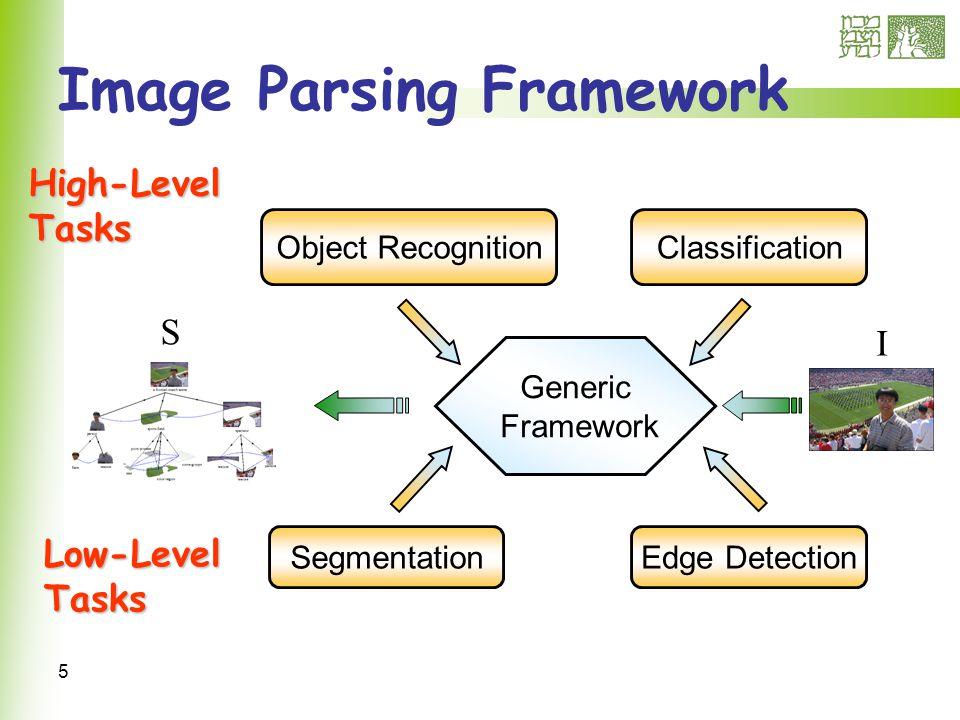 5 Image Parsing Framework SegmentationEdge Detection Object RecognitionClassification Generic Framework Low-Level Tasks High-Level Tasks I S