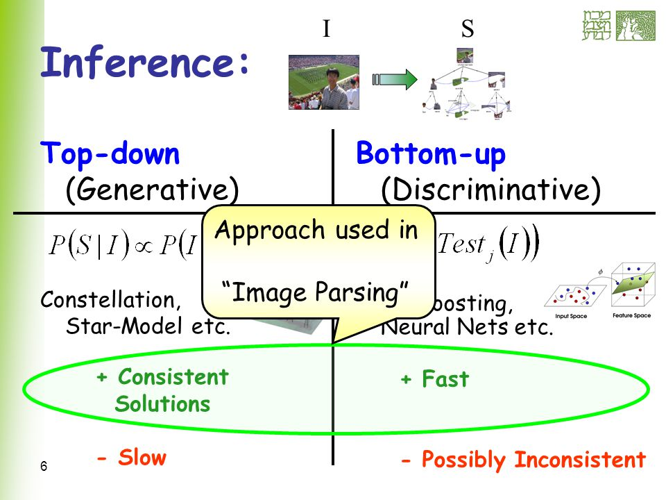 47 Face/Text Detection Bottom-up cues: AdaBoost –hard classification –Estimate posterior instead –Run on sliding windows at several scales