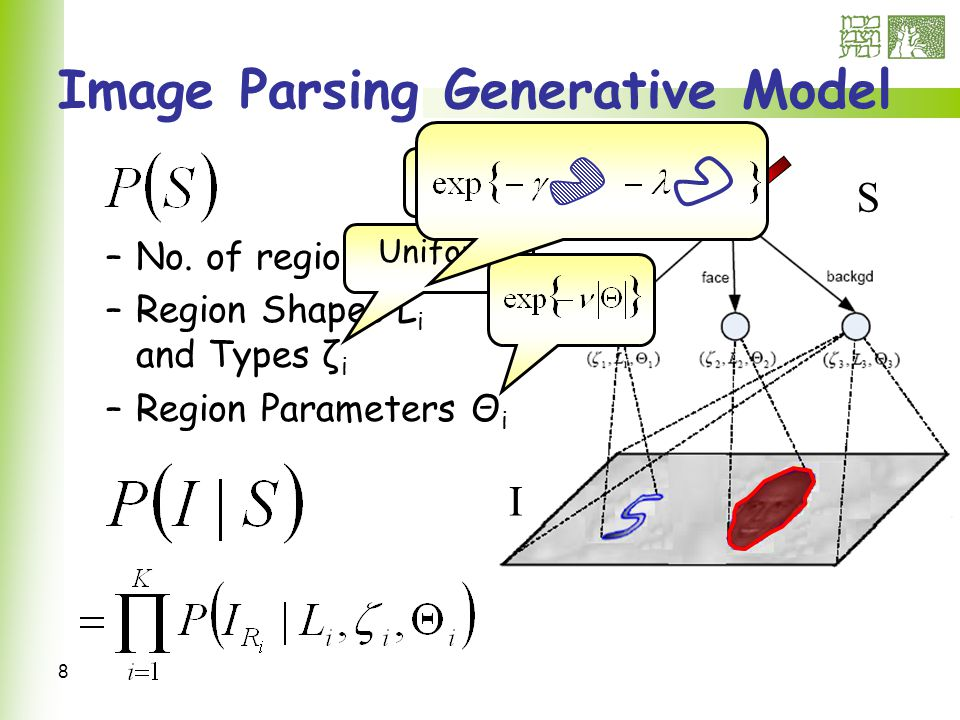 49 Parameters clustering Estimate likely parameter settings in the image Cluster using Mean-Shift