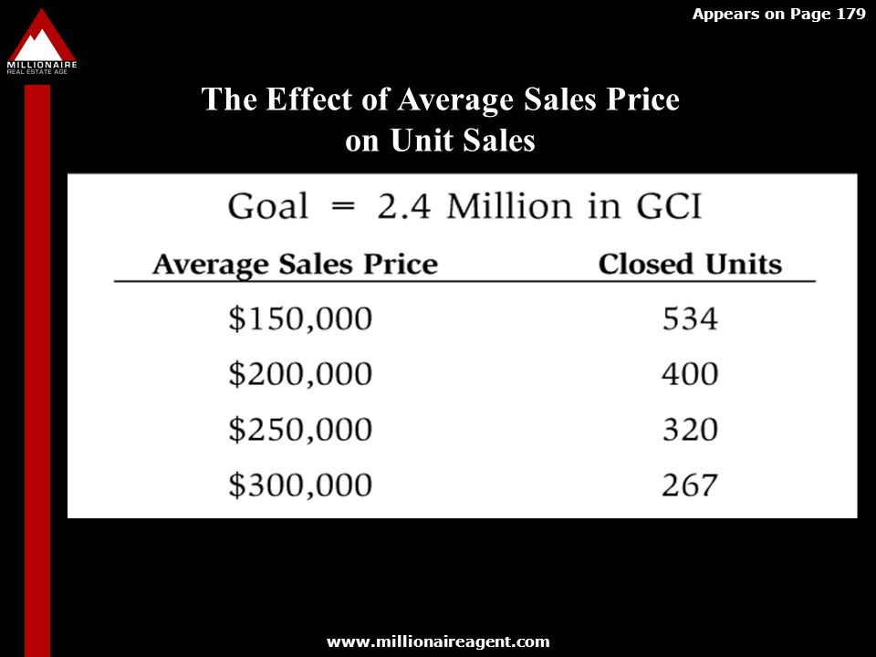 www.millionaireagent.com Appears on Page 179 The Effect of Average Sales Price on Unit Sales