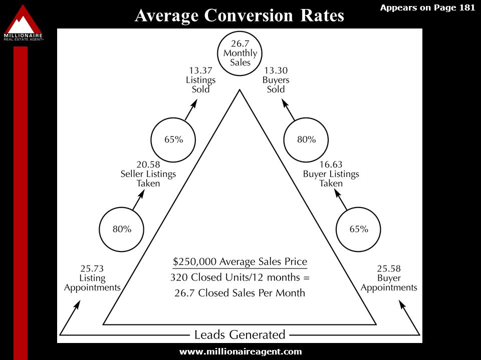 www.millionaireagent.com Appears on Page 181 Average Conversion Rates